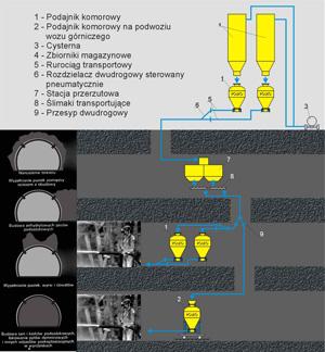 Schemat układu transportu pneumatycznego materiałów sypkich z powierzchni